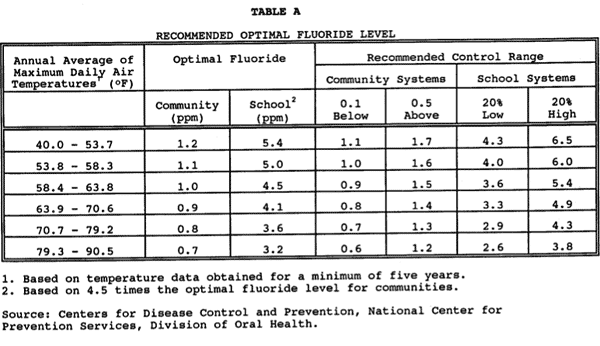 World Net Daily writer says Fluoride is good for you. An open letter to Phil Elmore  dew02