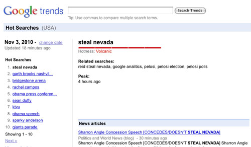 Did Harry Reid Steal Nevada - #1 Search on Google Trends, November 3, 2010