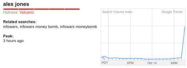 Moneybomb Search Terms Skyrocket to Top of Google Trends  ajmb