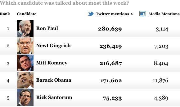 Ron Paul Tops Twitter as Most Talked About Candidate wapograph