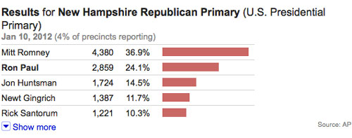 AP Results New Hampshire - 6:43 P CENTRAL