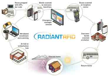 New Jersey Contracted RFID Evacuee Tracking Tech Just Days Before Sandy Formed radiant rfid tracking system evacuation