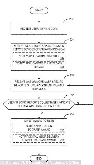A chart, submitted in Microsoft's patent application, shows how its TV awards and achievements system could work / via Daily Mail. Click to enlarge.
