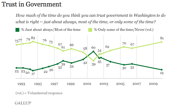 Bloomberg Poll Shows Americans Waking Up to Government Fraud Screen Shot 2013 09 25 at 2.40.34 PM