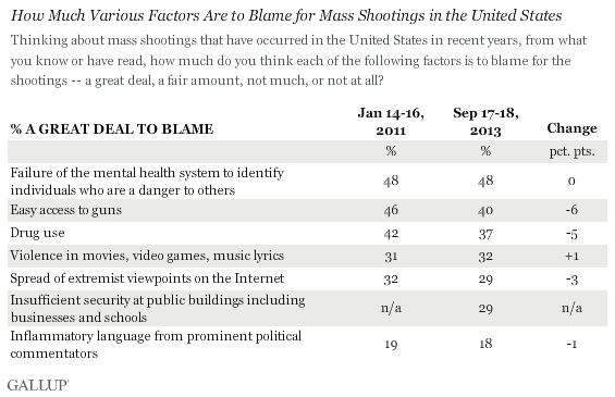 Poll: Americans Now Blame Mental Health System for Mass Shootings, Not Guns gun poll