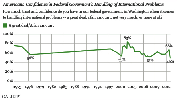 Americans trust in government is lower than it's ever been... ever.