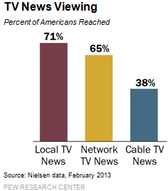1-TV-News-Viewing
