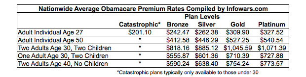 Obamacare: Hidden Spreadsheet Shows Premium Rates For Every Health Plan In Your Area 102213obamacareaverages2