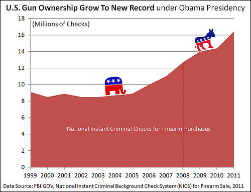 Obama best thing to ever happen to gun sales / by Cory M. Grenier, via Flickr