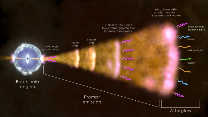 In the most common type of gamma-ray burst, illustrated here, a dying massive star forms a black hole (left), which drives a particle jet into space. Light across the spectrum arises from hot gas near the black hole, collisions within the jet, and from the jet's interaction with its surroundings. / Image Credit: NASA's Goddard Space Flight Center