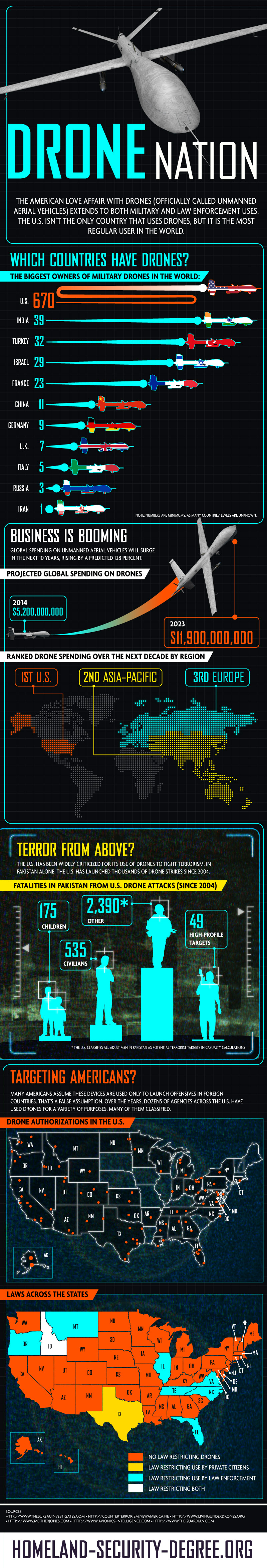 Drone Nation Infographic Drones