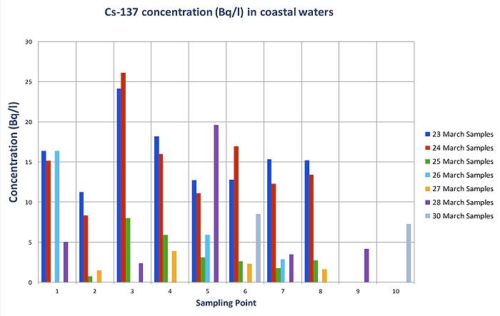 cs137-contractions-offshore
