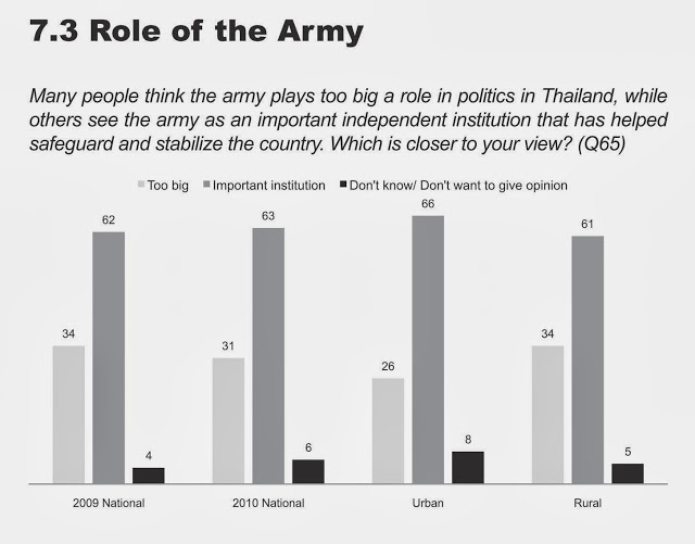 """Graph: Up from 62% the year before, the public perception of the military as an important independent institution stood at 63%. Even in in the regime's rural strongholds, support stood at 61%. The only individually polled group that did show majority support for the military, was the regime's tiny """"red"""" minority, but even among them, 30% still supported the army."""