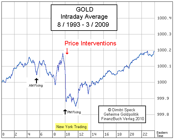 gold_intraday_average_1993-2009