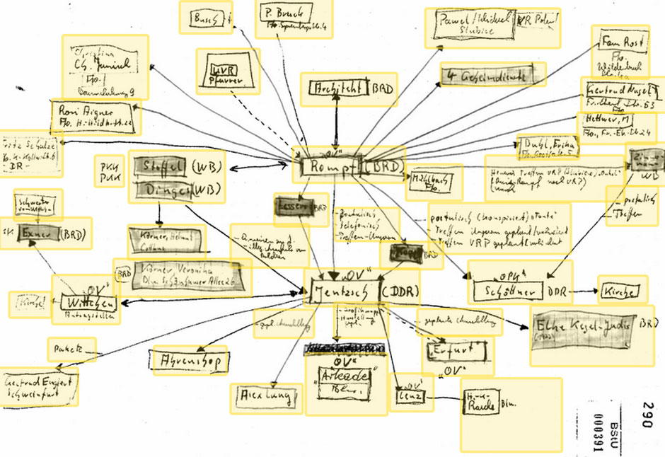 Click here to explore a hand-drawn graphic, made by the East German secret police, that appears to show the social connections the Stasi gleaned about a poet they were spying on.