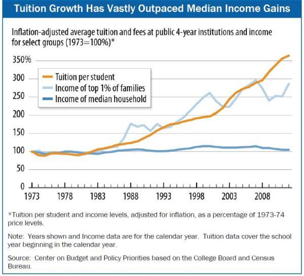 Income vs tutition_1_0