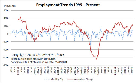 employment-trends-april-2014