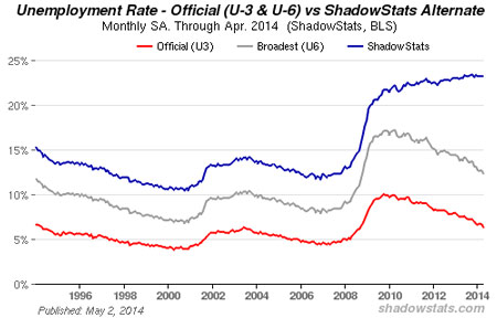 shadowstats-april-2014